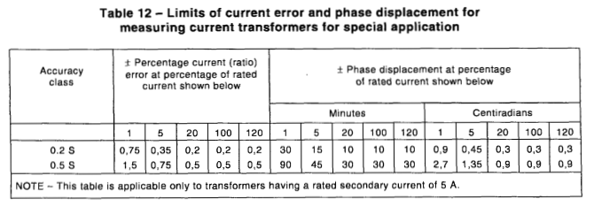 Bảng giới hạn sai số biến dòng đo lường class0,2s, 0,5s
