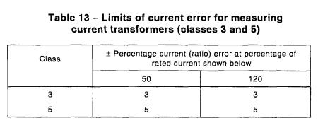 Bảng giới hạn sai số biến dòng đo lường class3, class5