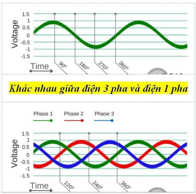 Khác nhau giữa điện 3 pha và điện 1 pha