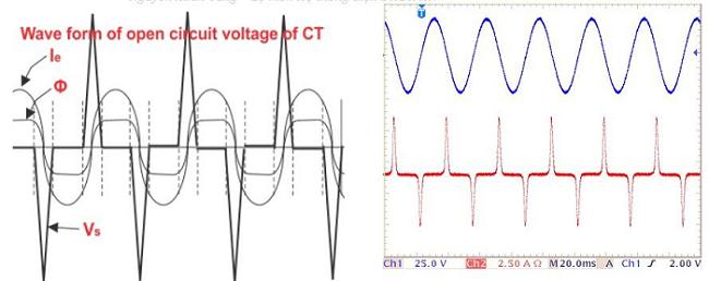 sóng điện áp khi hở mạch máy biến dòng ct