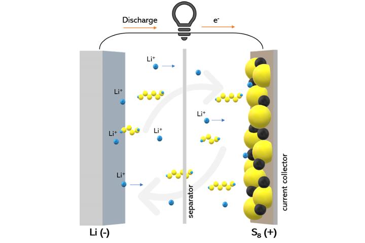 vì sao pin lithium chưa được sử dụng rộng rãi