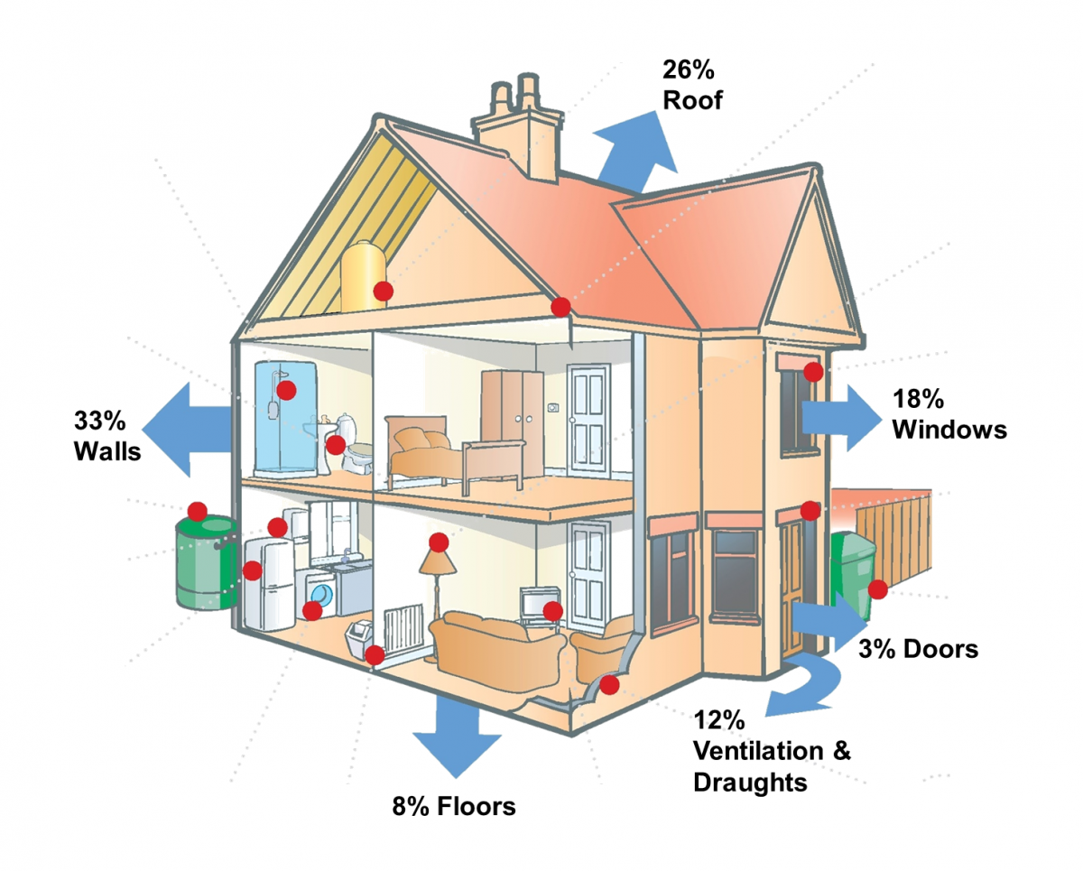 Principles Of Insulation Factors Related To The Choice