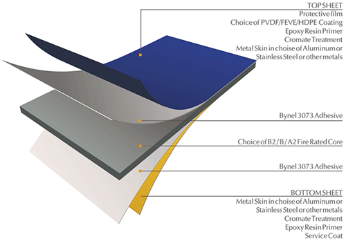 Alubond USA composite panels