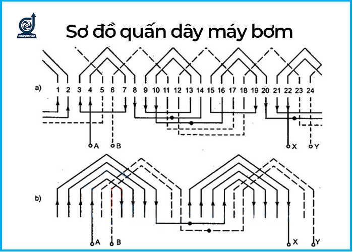so do quan day may bom nuoc