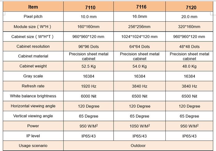 Module LED ngoài trời CN-LED71