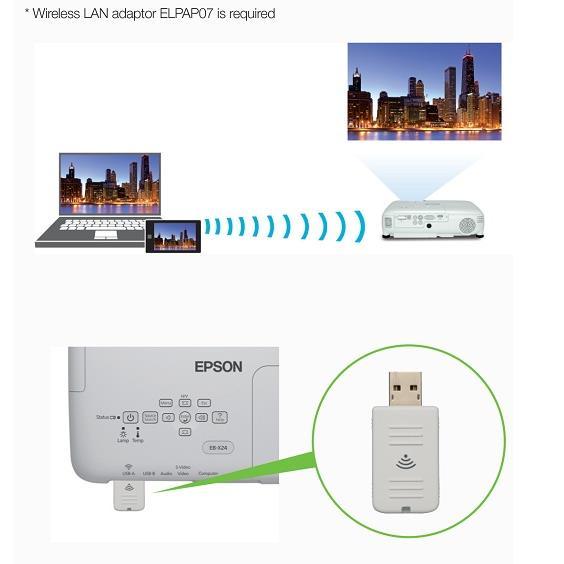 Bộ phát không dây cho máy chiếu (wireless option)