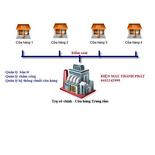 Giải pháp quản lý hệ thống cửa hàng