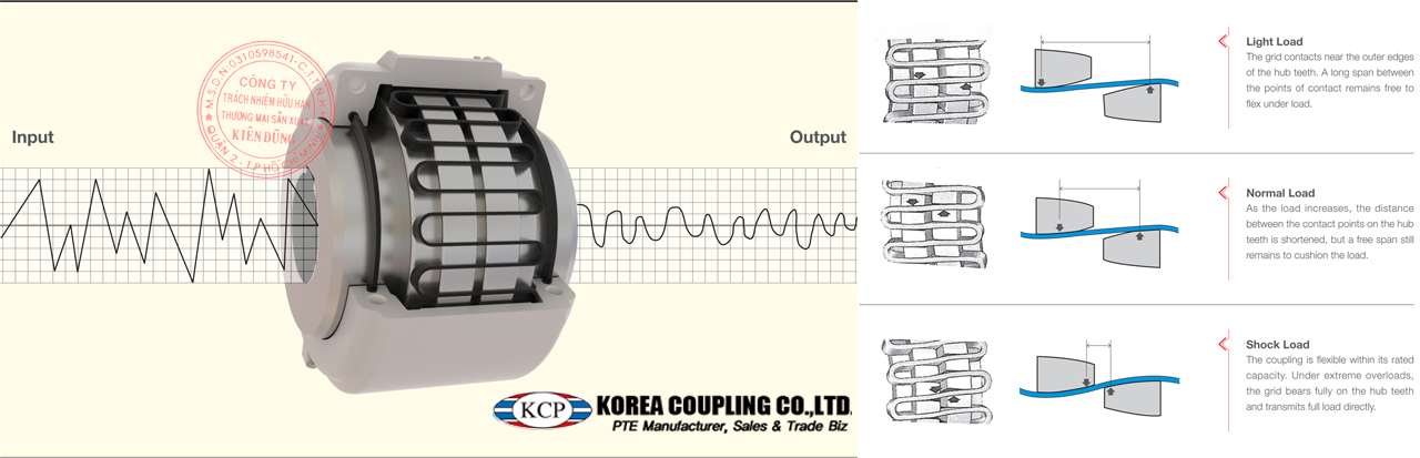 KCP Taper Grid Coupling Vibration & Shock