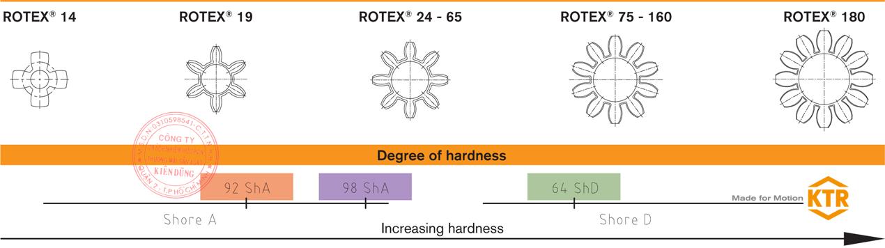 Bảng thông số kỹ thuật KTR Rotex Coupling Spider