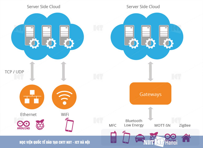 dao-tao-internet-of-things-niit-ict-ha-noi-lam-viec-voi-cloud
