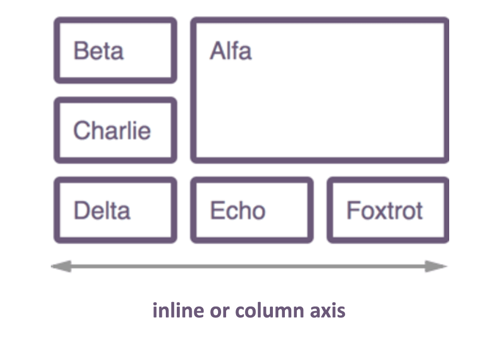 inline columnaxis trong CSS Grid