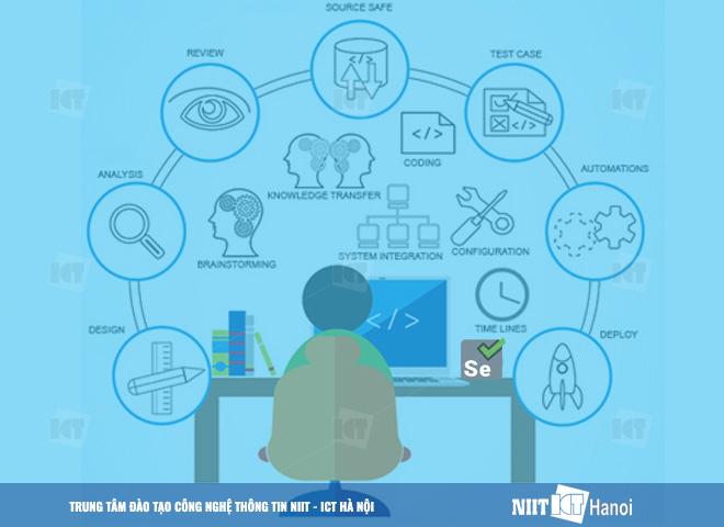 Khóa học Automation Testing với Selenium | NIIT - ICT HÀ NỘI