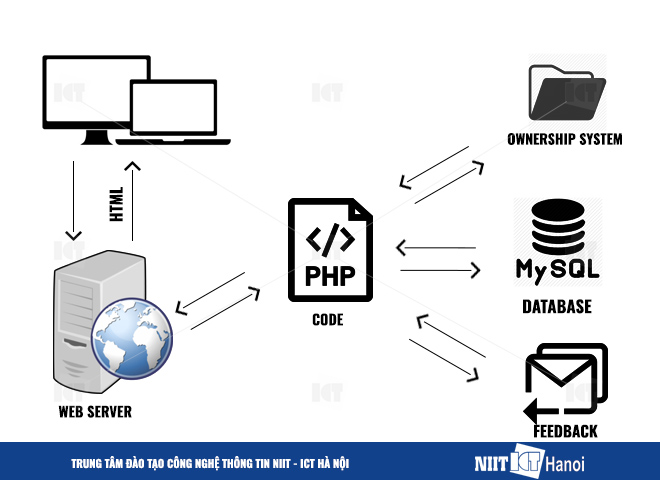 php-la-gi-client-side-server-side