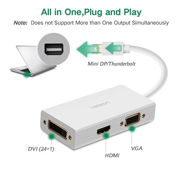 Ugreen Thunderbolt to VGA/HDMI/DVI