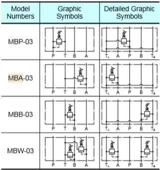 van-an-toan-modul-yuken-mba-mbb-mbp-mbw-03