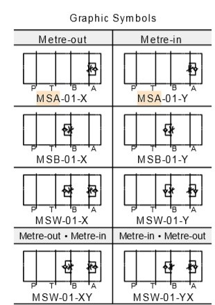 van-tiet-luu-modul-msa-msb-msw-01