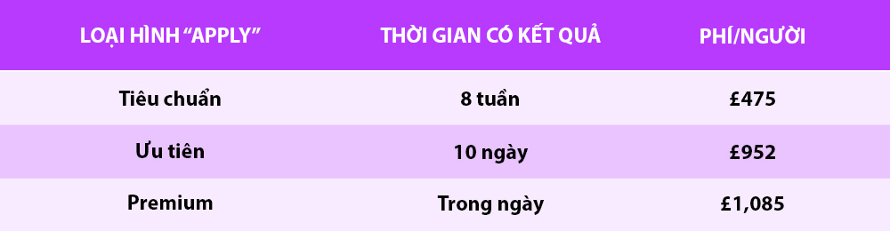 cach xin visa du hoc anh quoc