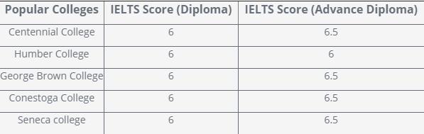 Điểm IELTS cho năm trường cao đẳng phổ biến nhất ở Canada