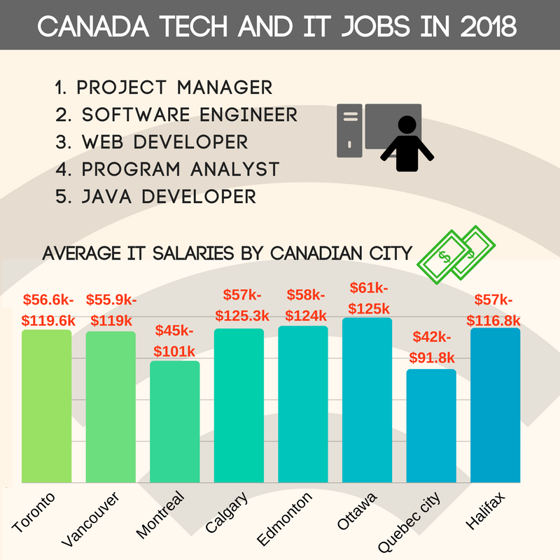 canada tech and IT jobs in 2018