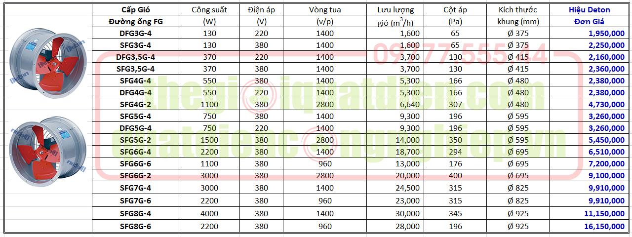 Báo giá quạt cấp gió đường ống Deton DFG