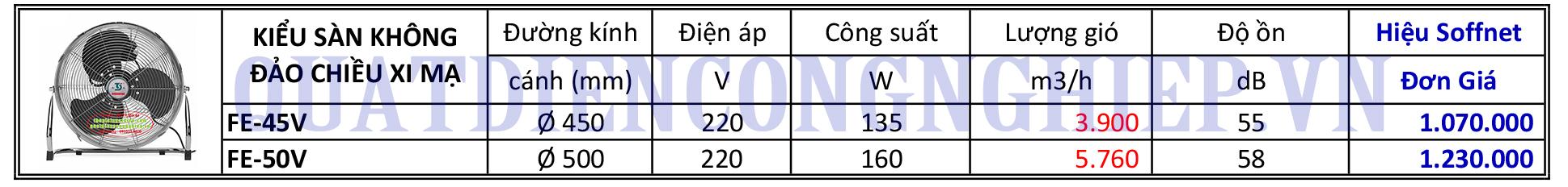 Báo giá Quạt sàn công nghiệp Soffnet FE