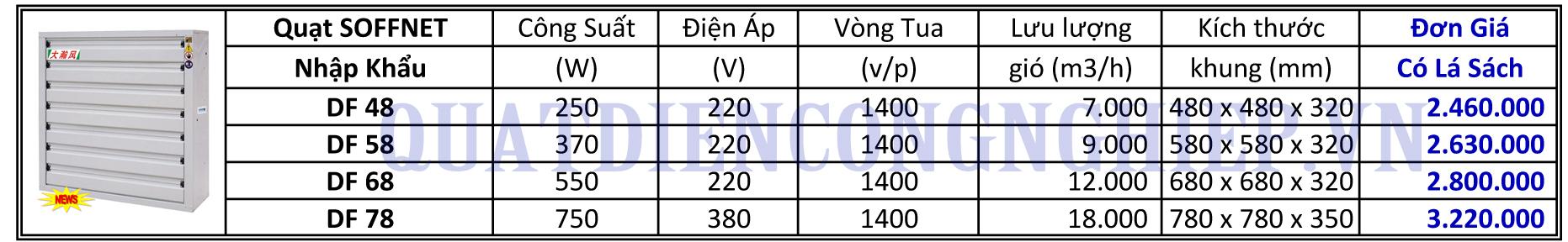 Bảng giá quạt thông gió vuông Soffnet