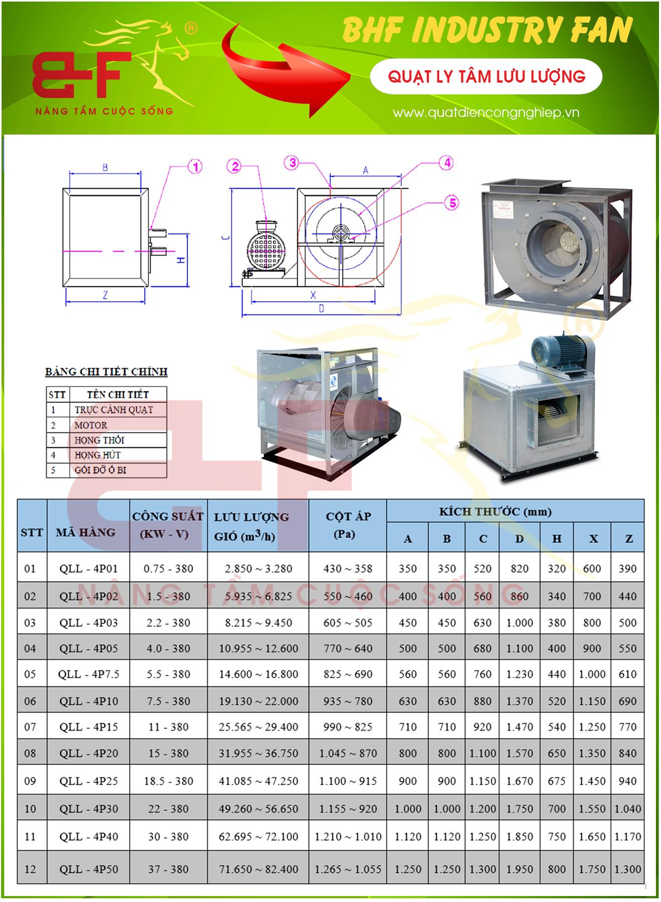 Catalouge chi tiết của sản phẩm quạt ly tâm lưu lượng lớn