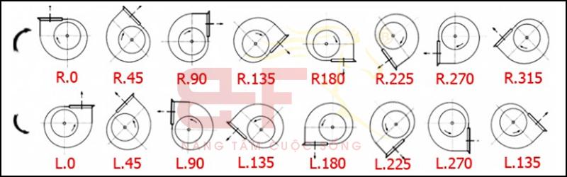 Bảng vẽ hướng thổi của quạt ly tâm