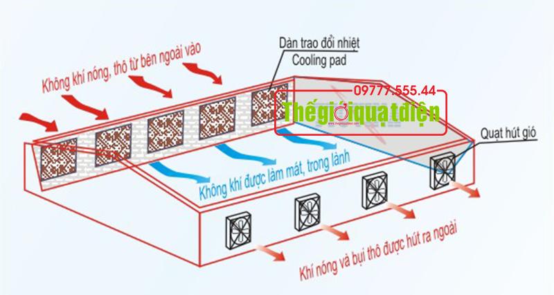 Nguyen-ly-lam-mat-cua-tam-lam-mat-cooling-pad