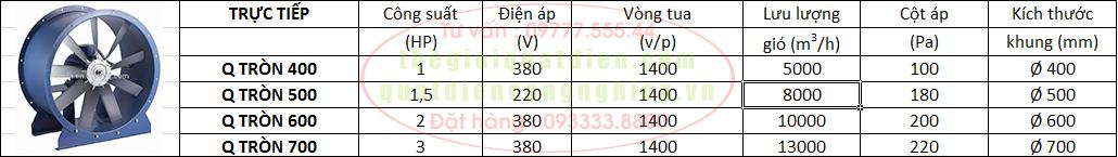 Thông số kỹ thuật quạt hướng trục trung áp trực tiếp
