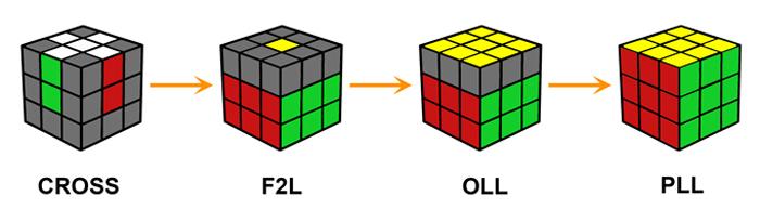 cách chơi rubik 3x3x3