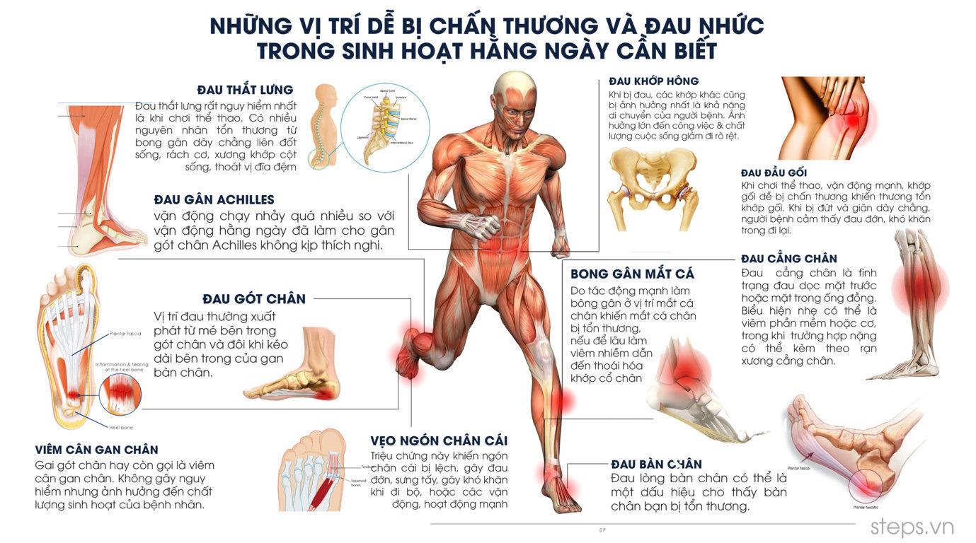 Lót giày TOTAL SUPPORT® GEL (Spenco) bảo vệ bàn chân tiểu đường