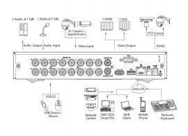 Đầu ghi hình 5 kênh GSK-SP8404E-FHD