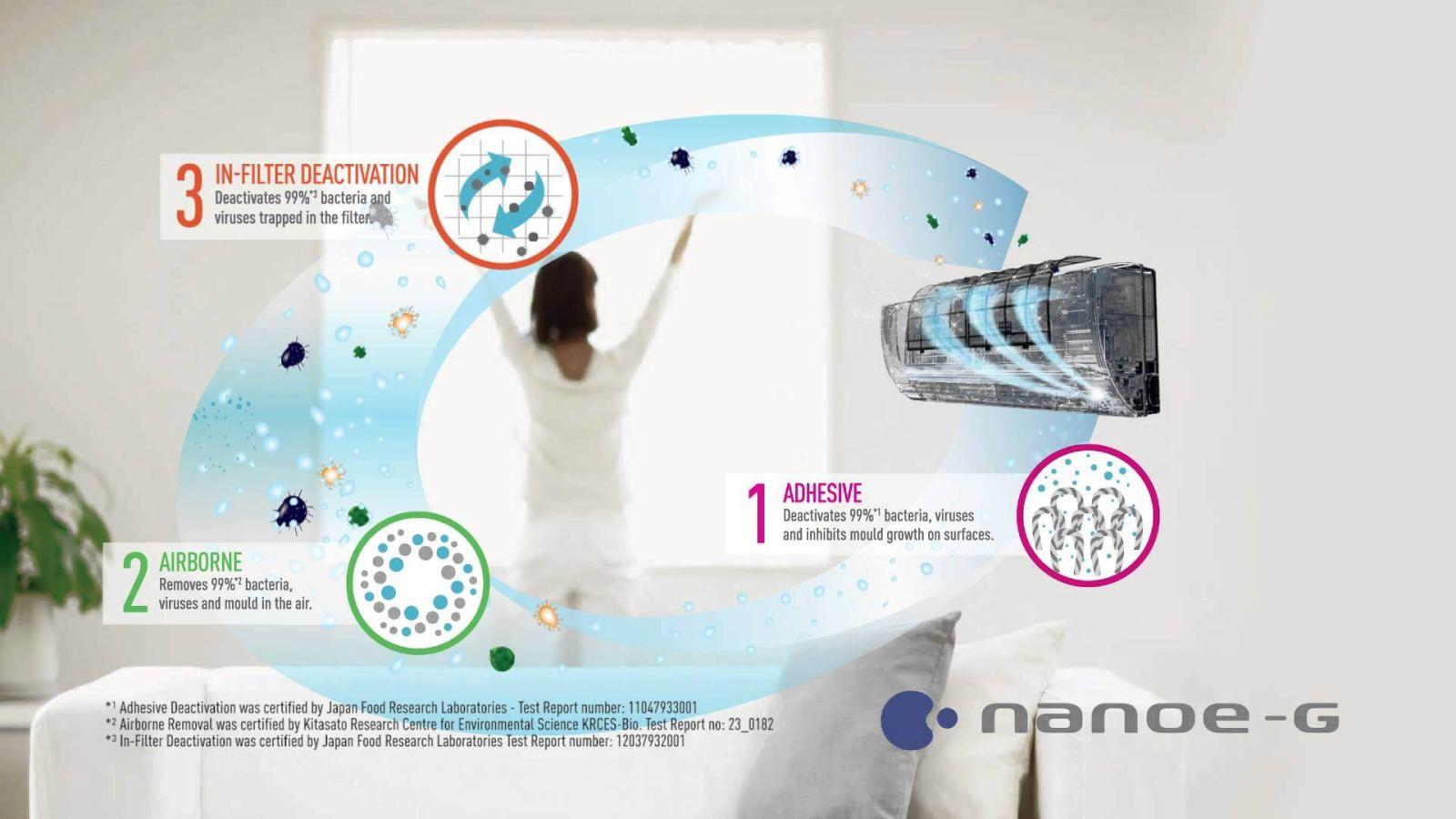 Nanoe-G lọc sạch không khí, trong lành sạch khuẩn