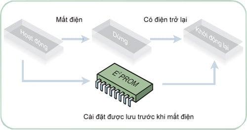 Máy tự động lưu lại các chế độ cài đặt trước khi bị mất điện