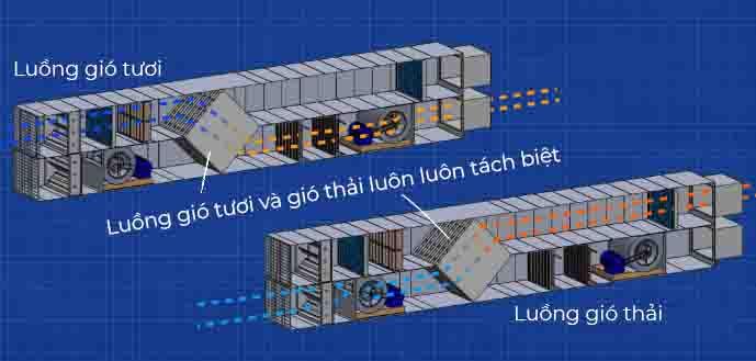 https://vietnamcleanroom.com/dieu-hoa-khong-khi-ahu