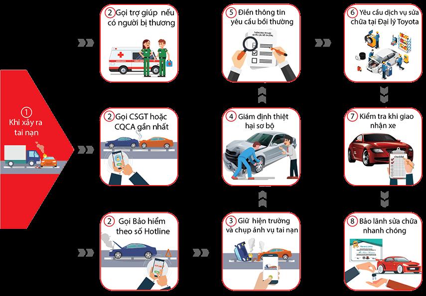 Quy trình bồi thường bảo hiểm xe ô tô