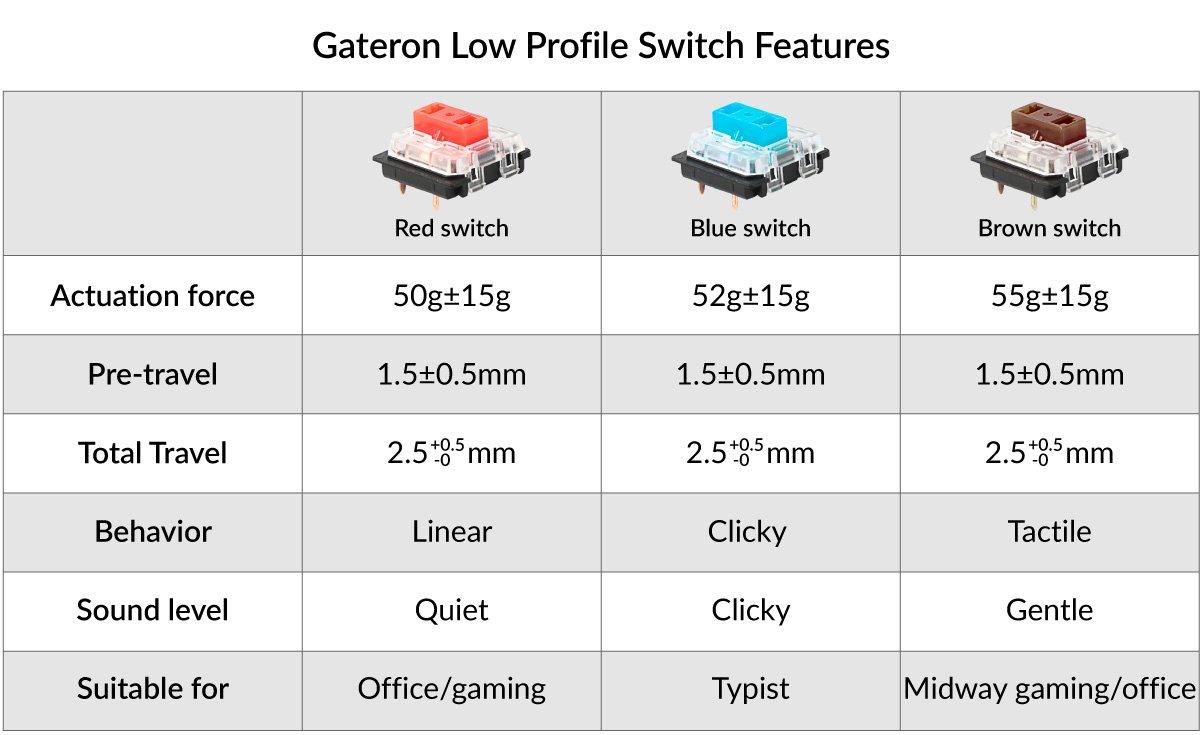 Bàn phím cơ KeyChron K1v4 TKL White led không dây Gateron Switch Low Profile Red / Blue / Brown 10
