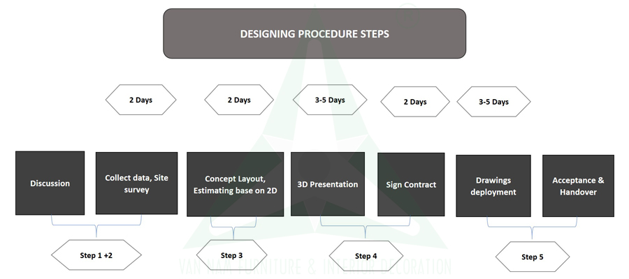 Interior Design And Decoration Process,Palm Mehndi Beginner Easy Simple Mehndi Designs For Kids