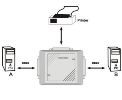 Bộ Chuyển Parallel Printer Auto Switch