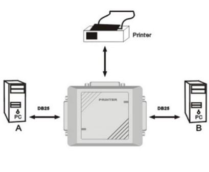 Bộ Chuyển Parallel Printer Auto Switch