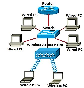 Networks Access Point
