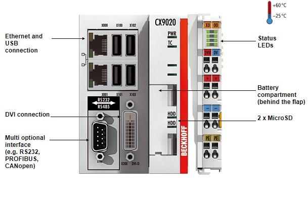 Cáp PLC BECKHOFF Automation
