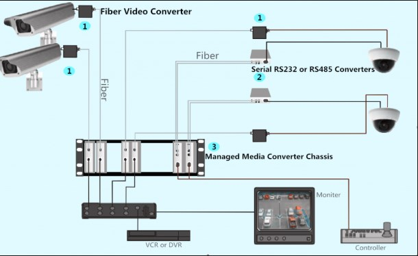 Bộ Thu Phát Video Quang Video Fiber Optic Media Converters