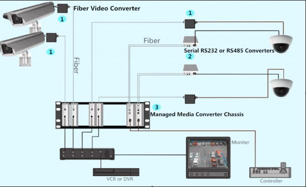 Bộ Thu Phát Video Quang Video Fiber Optic Media Converters
