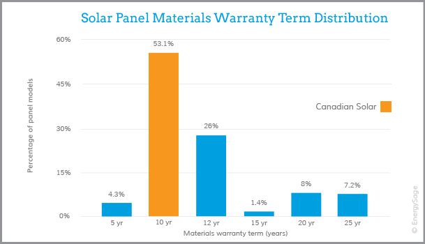 Thông tin giới thiệu về công ty nhà sản xuất Pin Mặt Trời Canadian Solar