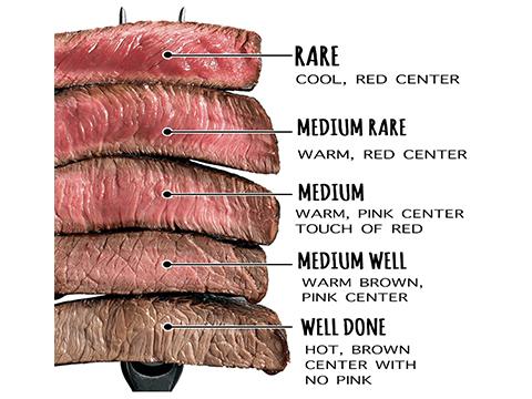 5 Cấp độ chuẩn cho BeefSteak