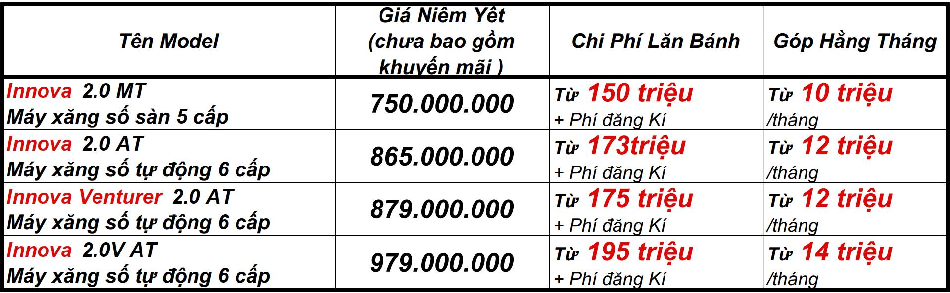 Giá lăn bánh Innova 2021 tại Toyotanamsg - Toyota Phú Mỹ Hưng