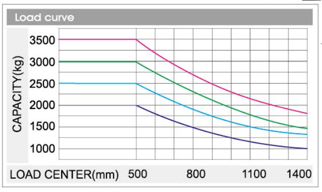 [5 lưu ý quan trọng] giúp bạn mua xe nâng chui container phù hợp