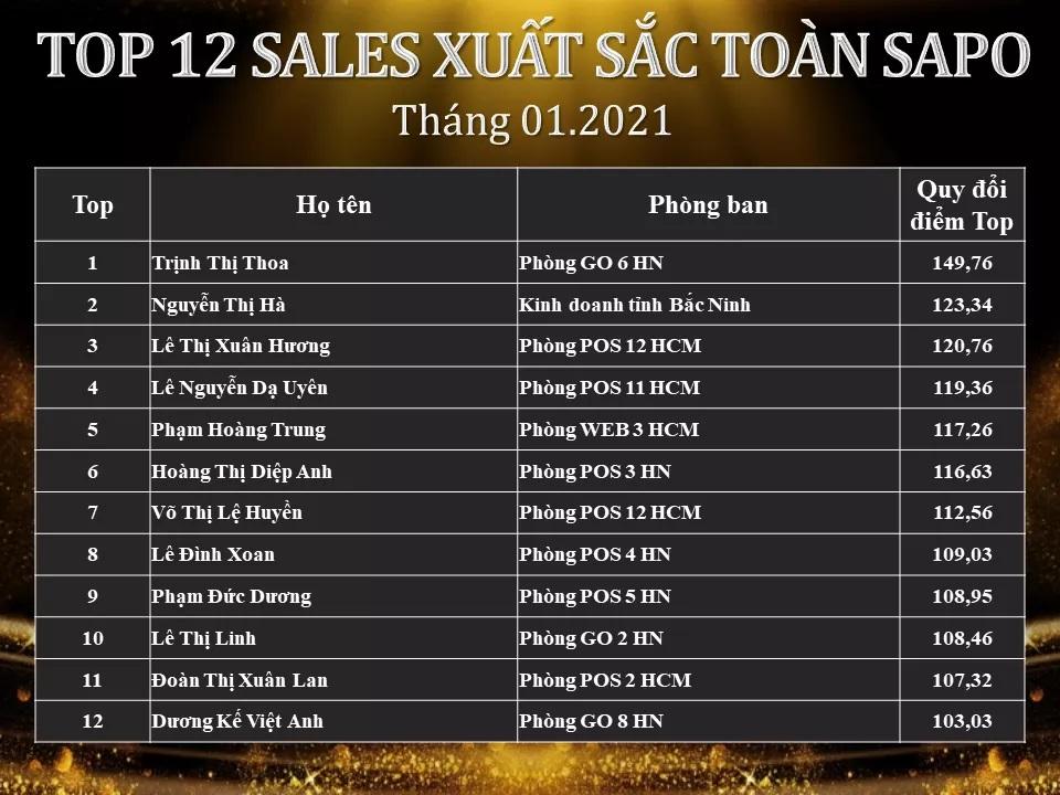 Vinh danh TOP SALE xuất sắc tháng 01/2021